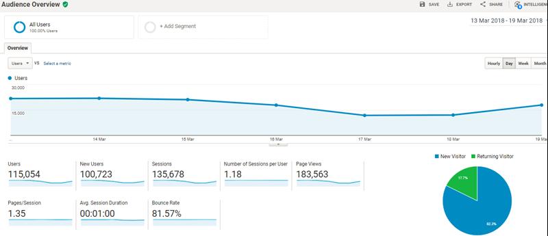 مشاهده ویزیت سایت در گوگل آنالاتیکس Google Analytics و معرفی اپلیکیشن